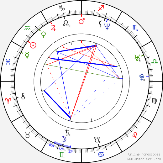 Jun Mizuki astro natal birth chart, Jun Mizuki horoscope, astrology