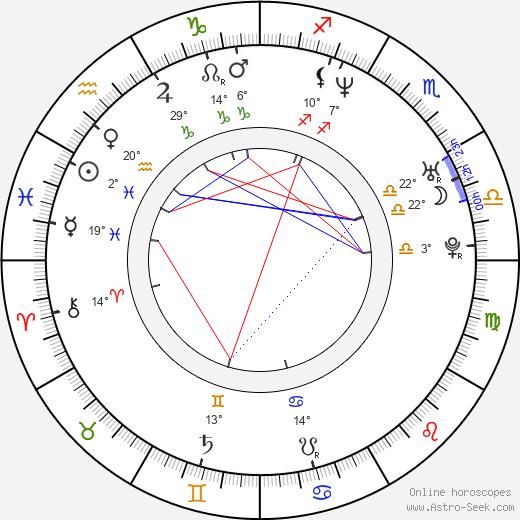 Justin Sane birth chart, biography, wikipedia 2020, 2021