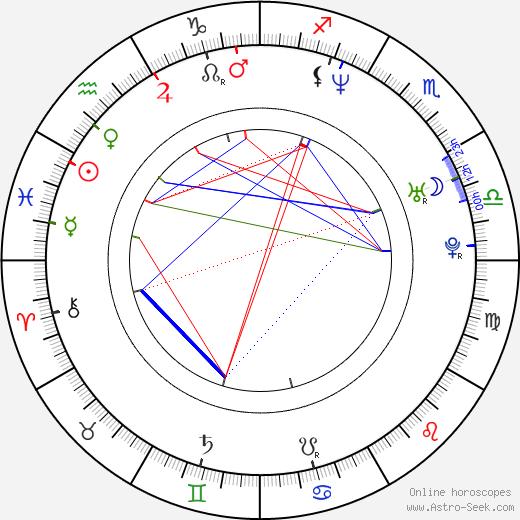Justin Sane birth chart, Justin Sane astro natal horoscope, astrology