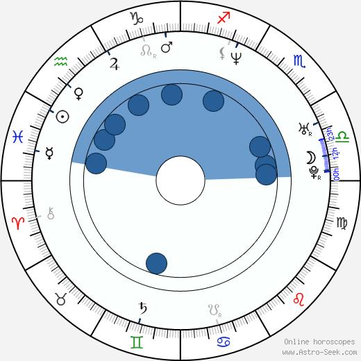 Kimberley Davies wikipedia, horoscope, astrology, instagram