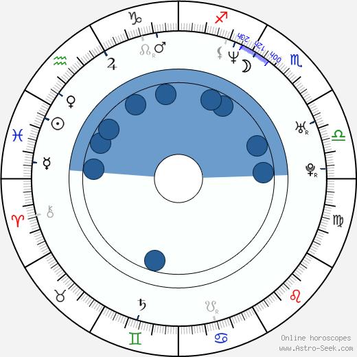 Lars Kraume wikipedia, horoscope, astrology, instagram