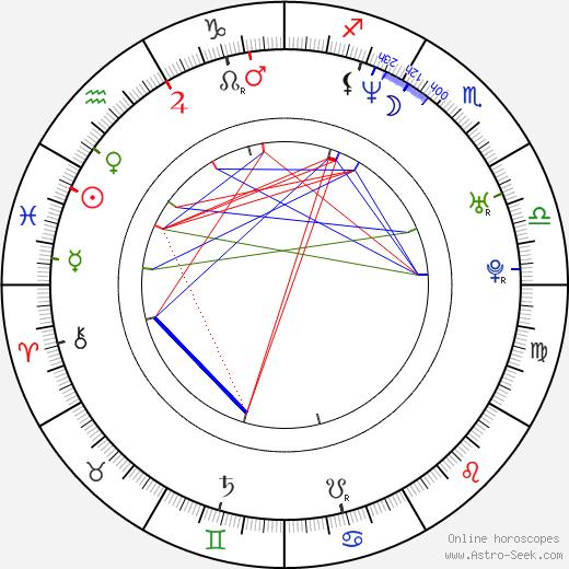 Lars Kraume день рождения гороскоп, Lars Kraume Натальная карта онлайн