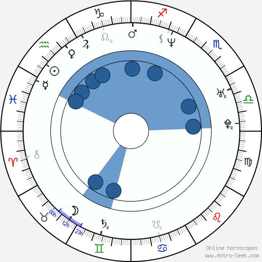 Lisa Throw wikipedia, horoscope, astrology, instagram