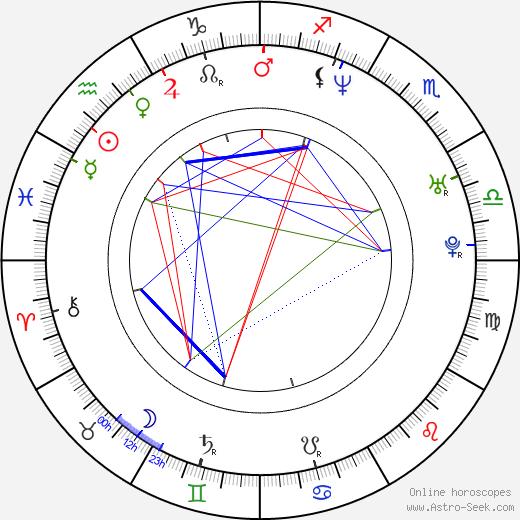 Lisa Throw birth chart, Lisa Throw astro natal horoscope, astrology