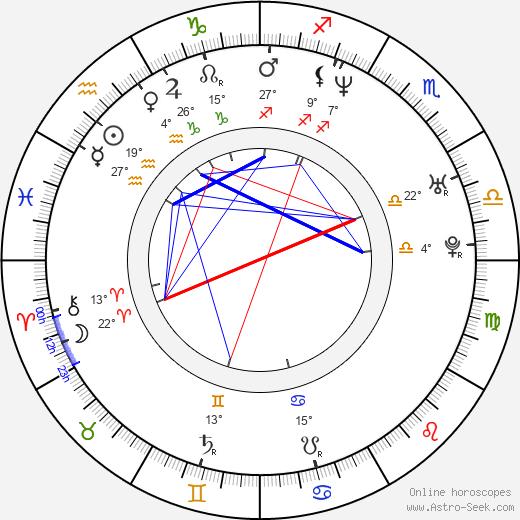 Lukasz Nowicki birth chart, biography, wikipedia 2020, 2021