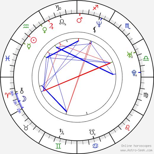 Lukasz Nowicki birth chart, Lukasz Nowicki astro natal horoscope, astrology