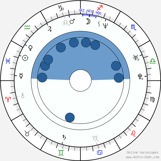 Malgorzata Szumowska wikipedia, horoscope, astrology, instagram