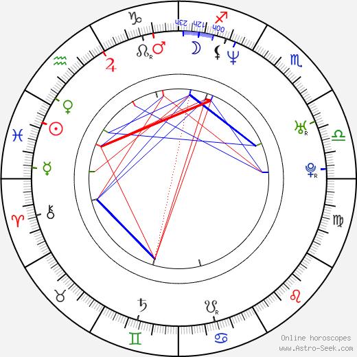 Malgorzata Szumowska astro natal birth chart, Malgorzata Szumowska horoscope, astrology