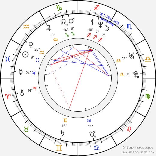 Martha Julia birth chart, biography, wikipedia 2020, 2021