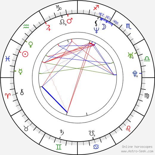 Martha Julia birth chart, Martha Julia astro natal horoscope, astrology