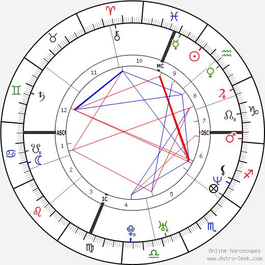 Michael Sucsy день рождения гороскоп, Michael Sucsy Натальная карта онлайн