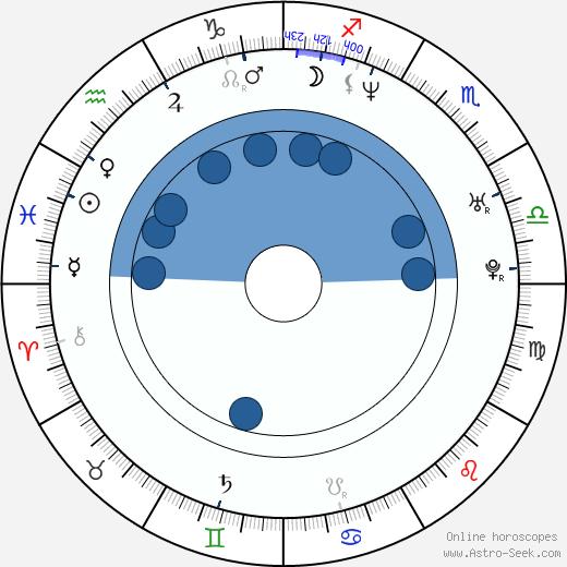 Mikhail Sebastian wikipedia, horoscope, astrology, instagram