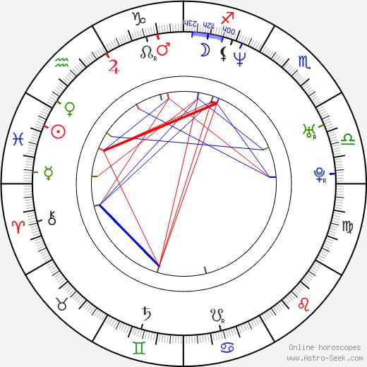 Mikhail Sebastian tema natale, oroscopo, Mikhail Sebastian oroscopi gratuiti, astrologia
