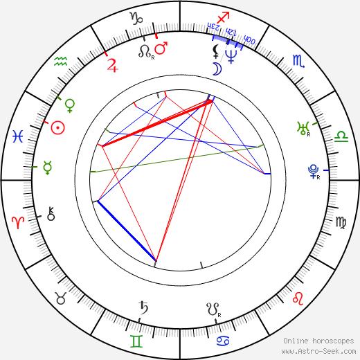 Oliver Milburn birth chart, Oliver Milburn astro natal horoscope, astrology