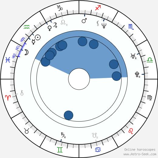 Oscar De La Hoya wikipedia, horoscope, astrology, instagram