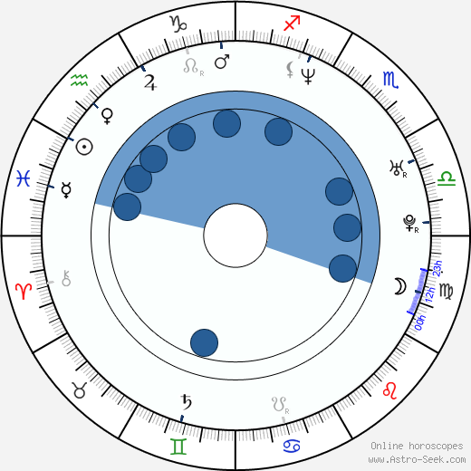 Paulina Nemcova wikipedia, horoscope, astrology, instagram