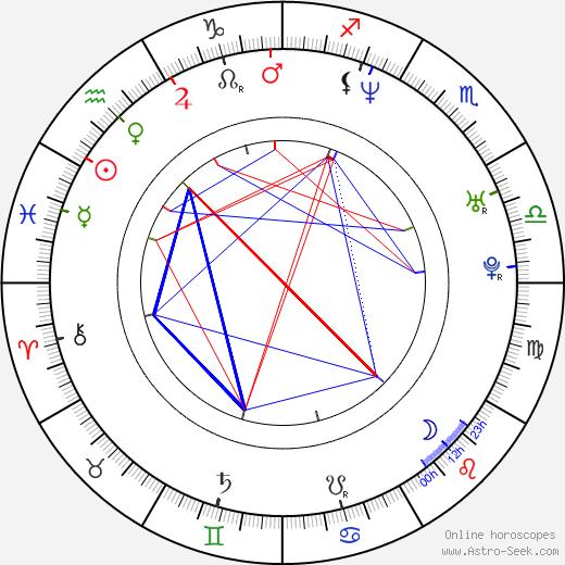 Petar Pasic день рождения гороскоп, Petar Pasic Натальная карта онлайн