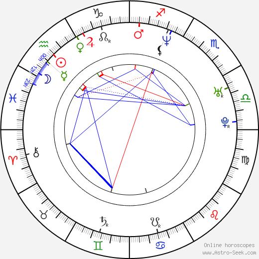 Petr Horký astro natal birth chart, Petr Horký horoscope, astrology