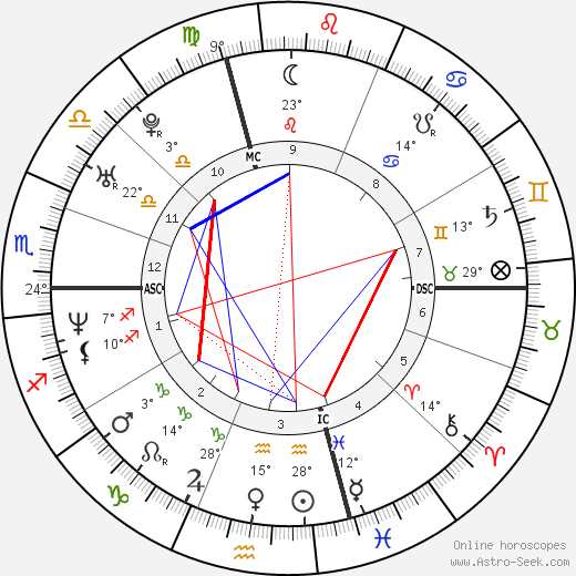 Raphael Ibanez birth chart, biography, wikipedia 2019, 2020