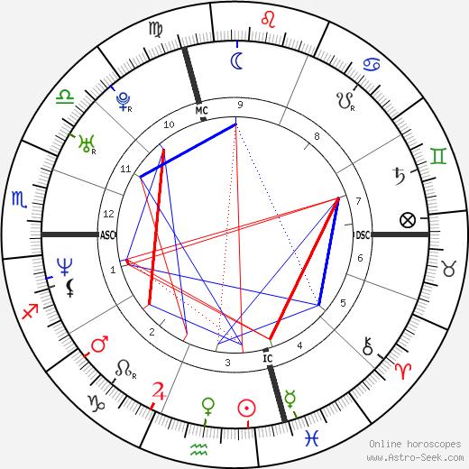 Raphael Ibanez tema natale, oroscopo, Raphael Ibanez oroscopi gratuiti, astrologia