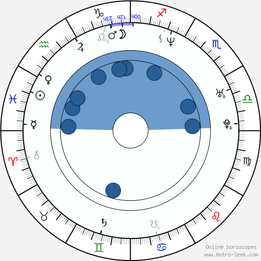 Rigoberto Castañeda wikipedia, horoscope, astrology, instagram