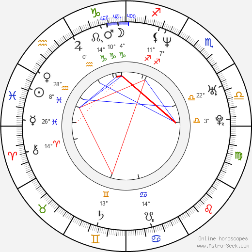 Rigoberto Castañeda birth chart, biography, wikipedia 2019, 2020