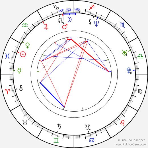 Rigoberto Castañeda astro natal birth chart, Rigoberto Castañeda horoscope, astrology