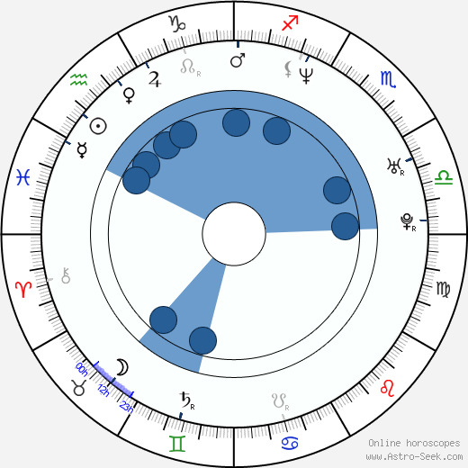 Rob Carpenter horoscope, astrology, sign, zodiac, date of birth, instagram