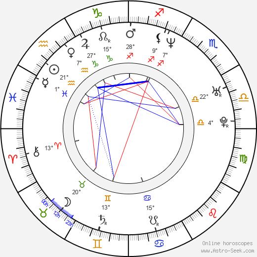 Rob Carpenter birth chart, biography, wikipedia 2019, 2020