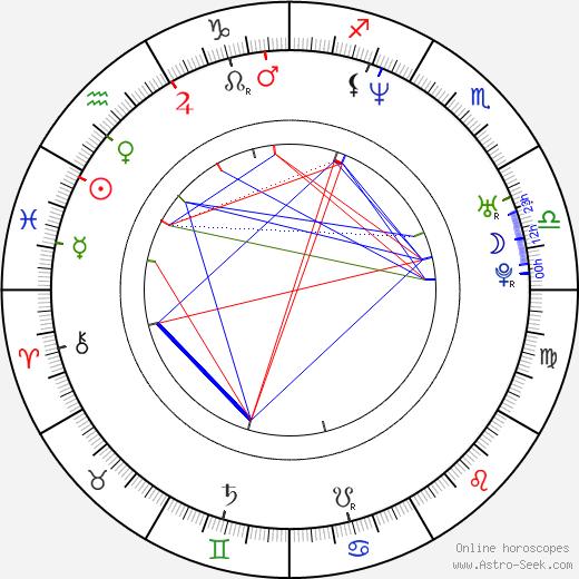 Ron Yuan birth chart, Ron Yuan astro natal horoscope, astrology