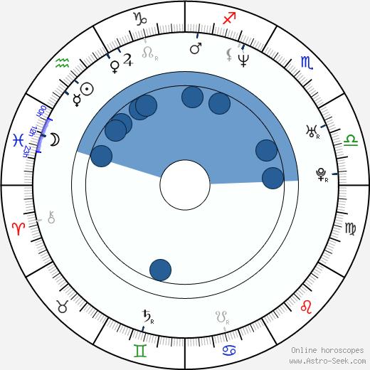 Sanna Myrttinen wikipedia, horoscope, astrology, instagram