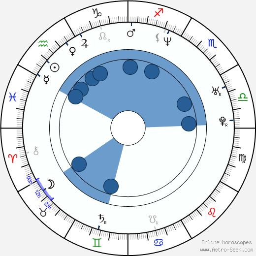 Shaun Parkes wikipedia, horoscope, astrology, instagram