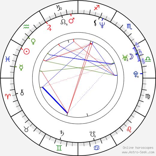 Simona Babčáková tema natale, oroscopo, Simona Babčáková oroscopi gratuiti, astrologia