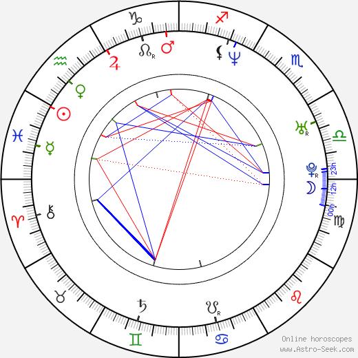 Simona Krainová birth chart, Simona Krainová astro natal horoscope, astrology