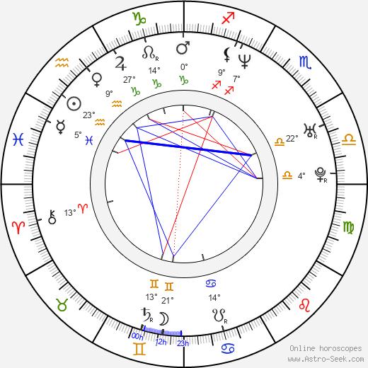 Tara Strong birth chart, biography, wikipedia 2018, 2019