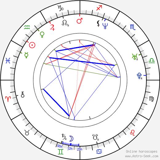 Tara Strong astro natal birth chart, Tara Strong horoscope, astrology