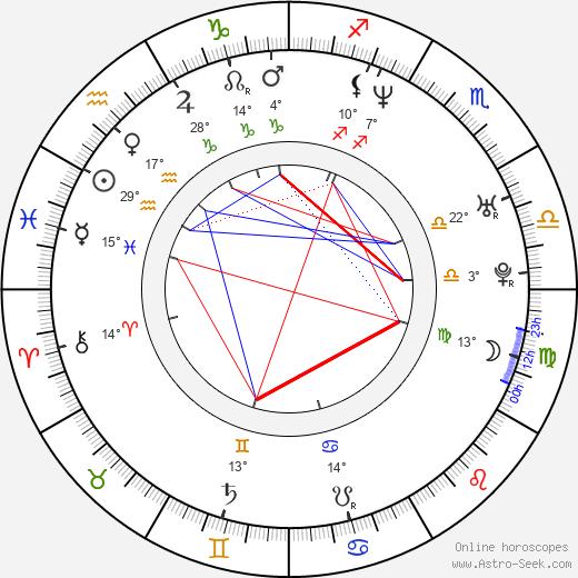 Tom Wisdom birth chart, biography, wikipedia 2019, 2020
