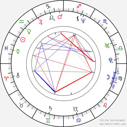 Tom Wisdom birth chart, Tom Wisdom astro natal horoscope, astrology