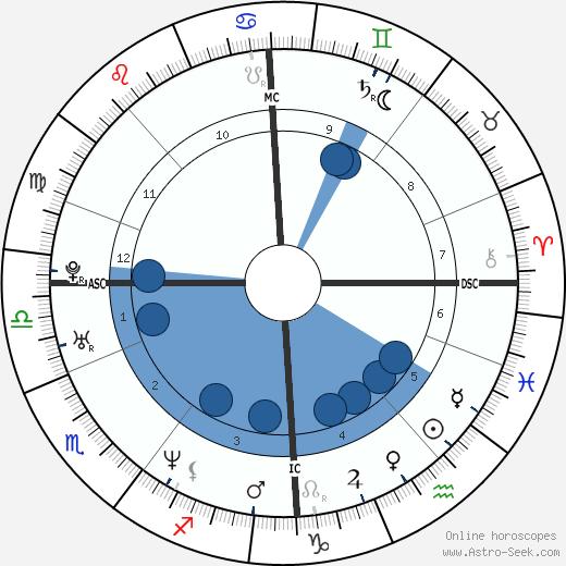 Varg Vikernes wikipedia, horoscope, astrology, instagram