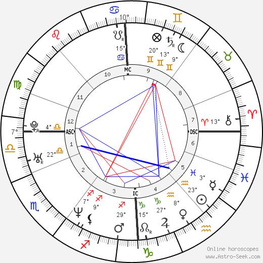 Varg Vikernes birth chart, biography, wikipedia 2018, 2019