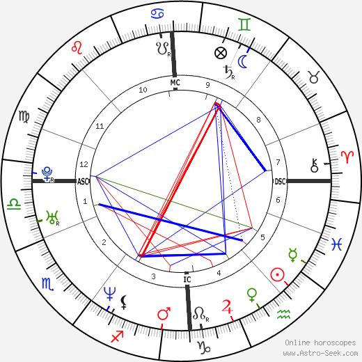 Varg Vikernes astro natal birth chart, Varg Vikernes horoscope, astrology