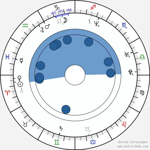 Agnieszka Dygant wikipedia, horoscope, astrology, instagram