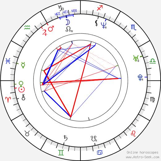 Agnieszka Dygant tema natale, oroscopo, Agnieszka Dygant oroscopi gratuiti, astrologia