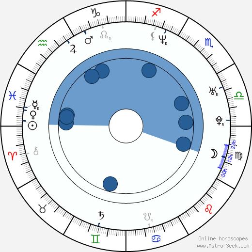 Amelia Heinle wikipedia, horoscope, astrology, instagram