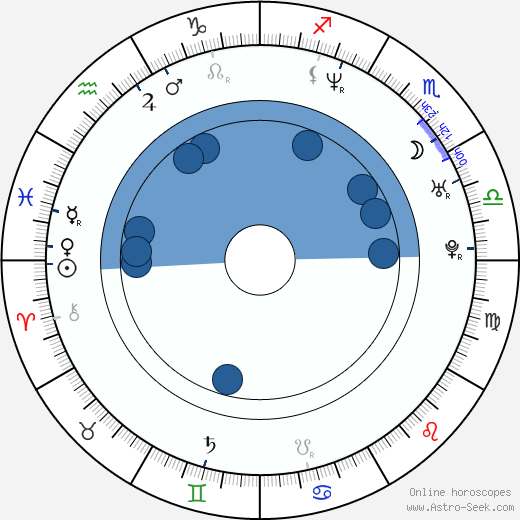 Ananda Lewis wikipedia, horoscope, astrology, instagram