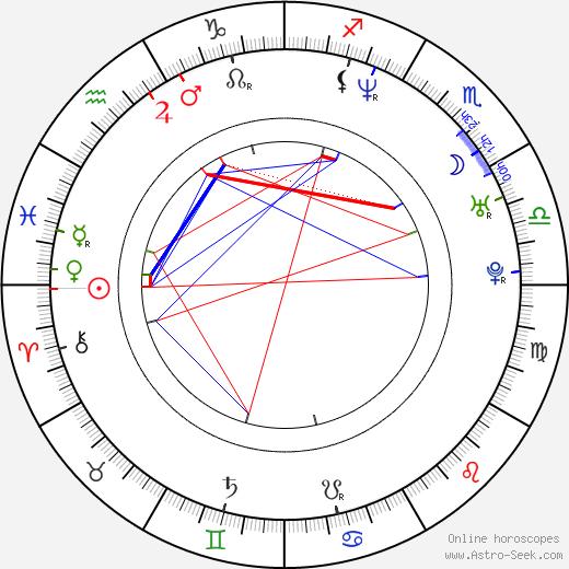 Ananda Lewis birth chart, Ananda Lewis astro natal horoscope, astrology