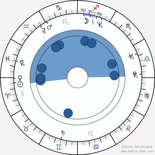 Anders Fridén wikipedia, horoscope, astrology, instagram