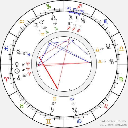 Anders Fridén birth chart, biography, wikipedia 2019, 2020