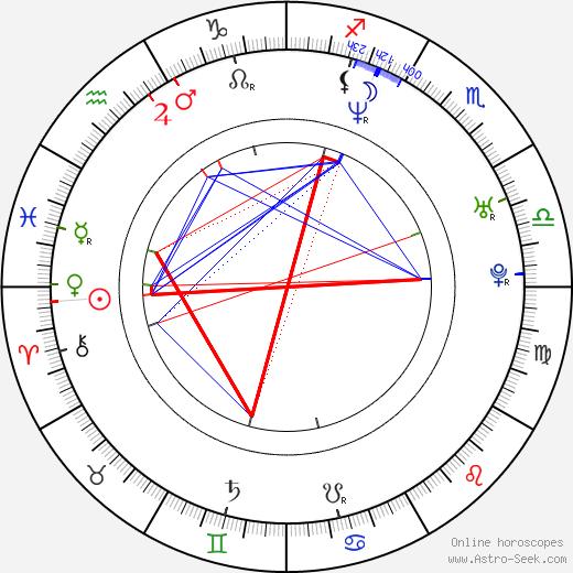Andrey Merzlikin tema natale, oroscopo, Andrey Merzlikin oroscopi gratuiti, astrologia