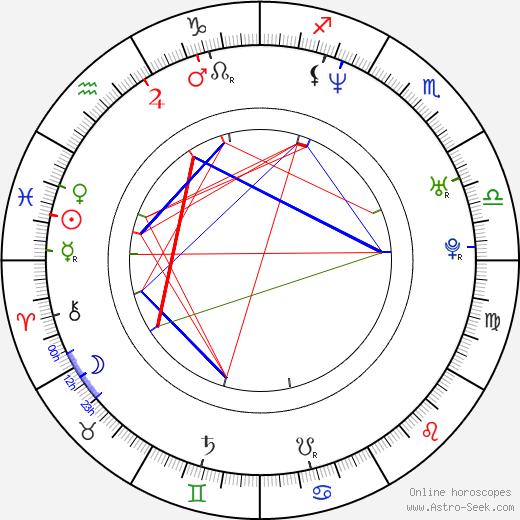 Anneke van Giersbergen birth chart, Anneke van Giersbergen astro natal horoscope, astrology